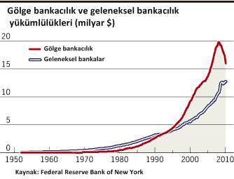 Golge-bankacilik