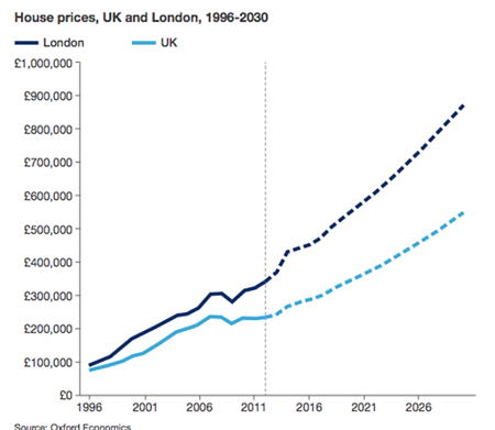 London-UK-Home-Prices-projection