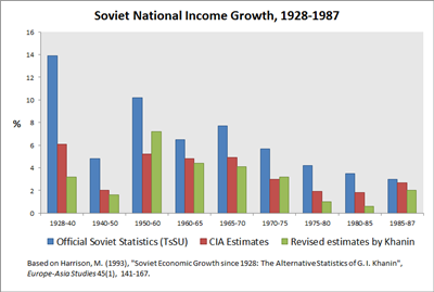 Graph_of_Soviet_National_Income_Growth